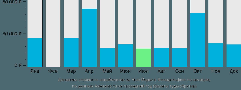 Динамика стоимости авиабилетов из Нью-Йорка в Филадельфию по месяцам