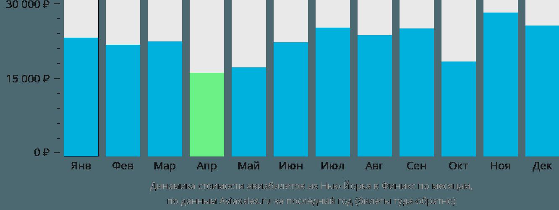 Динамика стоимости авиабилетов из Нью-Йорка в Финикс по месяцам