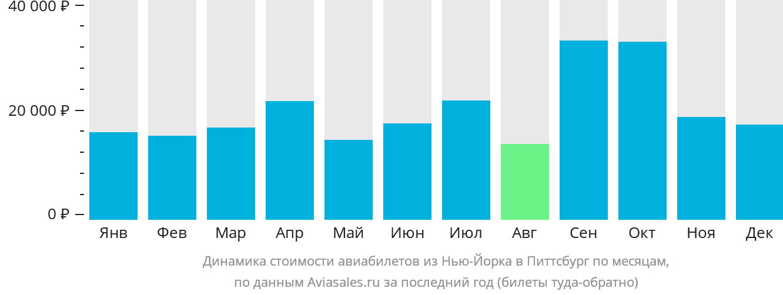 Динамика стоимости авиабилетов из Нью-Йорка в Питтсбург по месяцам