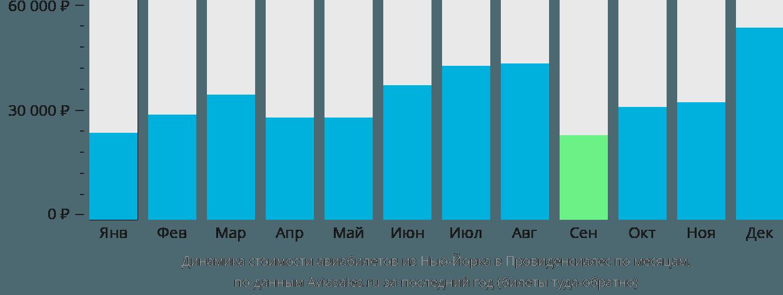 Динамика стоимости авиабилетов из Нью-Йорка в Провиденсиалес по месяцам