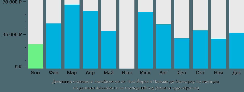 Динамика стоимости авиабилетов из Нью-Йорка в Пальма-де-Майорку по месяцам