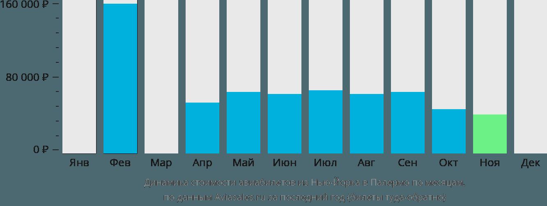 Динамика стоимости авиабилетов из Нью-Йорка в Палермо по месяцам