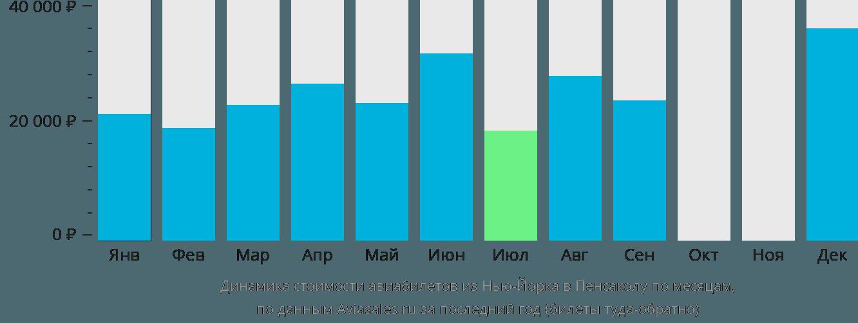 Динамика стоимости авиабилетов из Нью-Йорка в Пенсаколу по месяцам