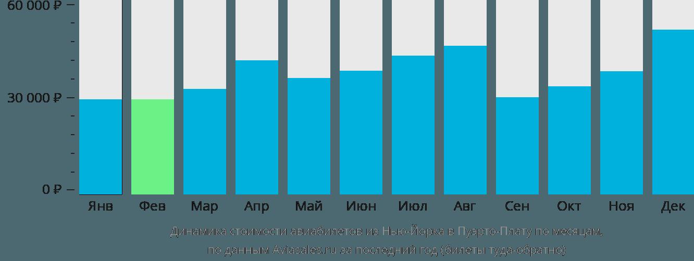 Динамика стоимости авиабилетов из Нью-Йорка в Пуэрто-Плату по месяцам