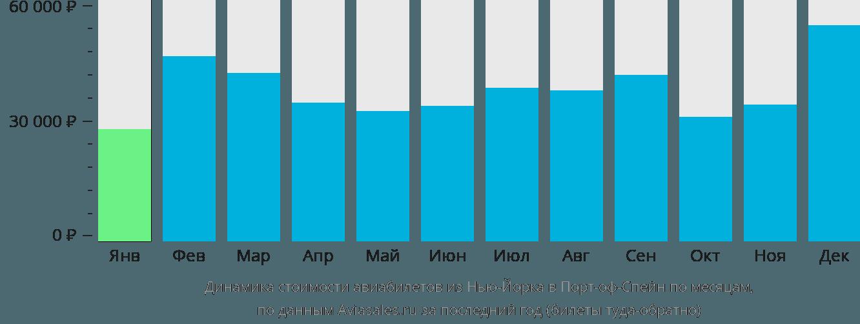 Динамика стоимости авиабилетов из Нью-Йорка в Порт-оф-Спейн по месяцам