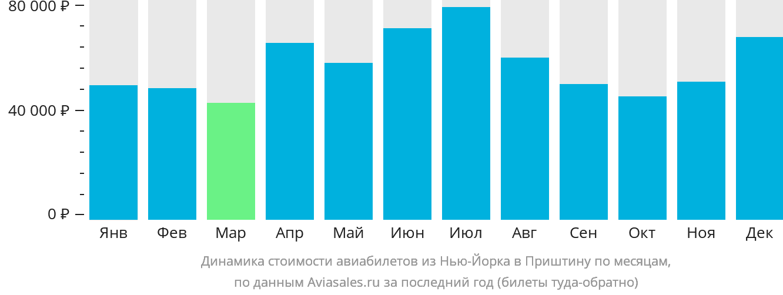 Динамика стоимости авиабилетов из Нью-Йорка в Приштину по месяцам