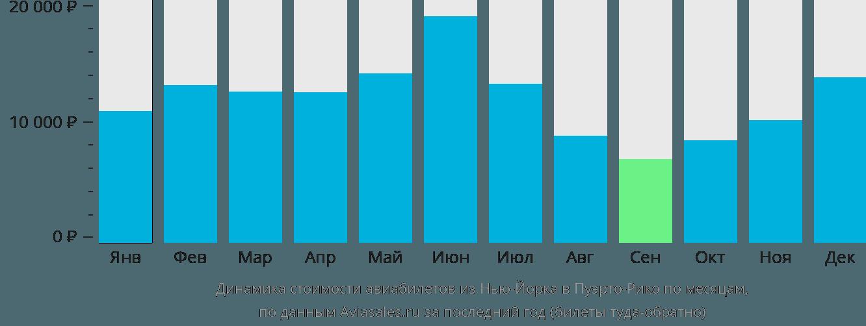 Динамика стоимости авиабилетов из Нью-Йорка в Пуэрто-Рико по месяцам