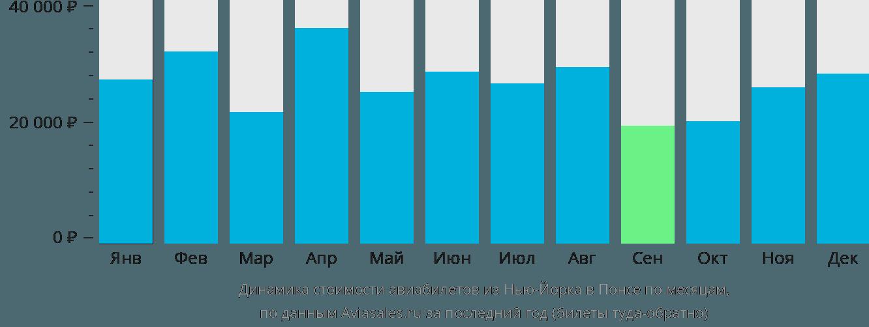 Динамика стоимости авиабилетов из Нью-Йорка в Понсе по месяцам