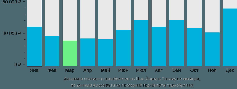 Динамика стоимости авиабилетов из Нью-Йорка в Панаму по месяцам