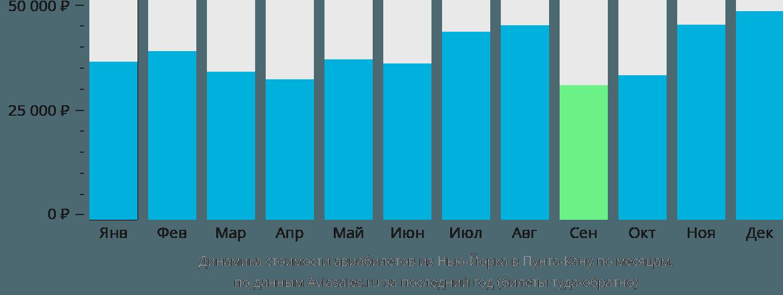 Динамика стоимости авиабилетов из Нью-Йорка в Пунта-Кану по месяцам