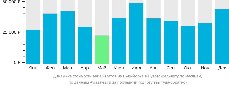 Динамика стоимости авиабилетов из Нью-Йорка в Пуэрто-Вальярту по месяцам