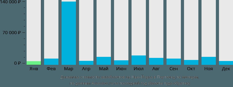 Динамика стоимости авиабилетов из Нью-Йорка в Портленд по месяцам