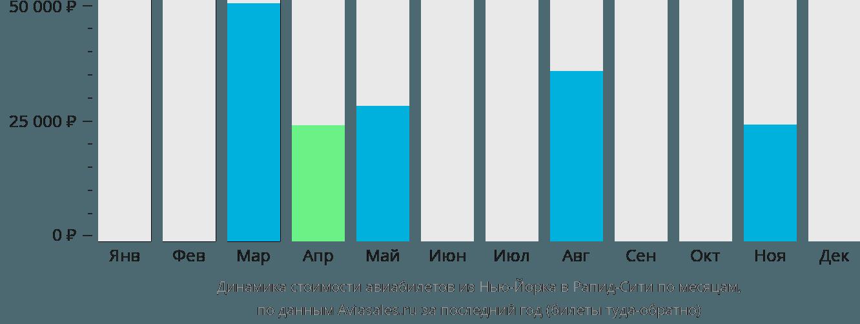 Динамика стоимости авиабилетов из Нью-Йорка в Рапид-Сити по месяцам