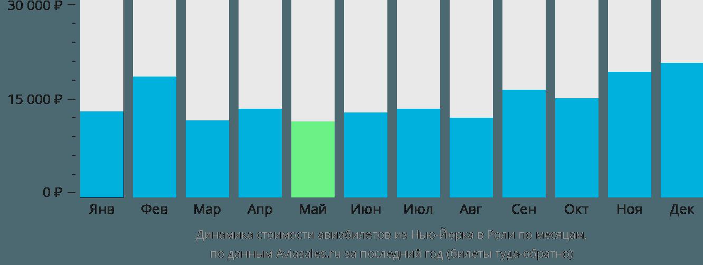 Динамика стоимости авиабилетов из Нью-Йорка в Роли по месяцам