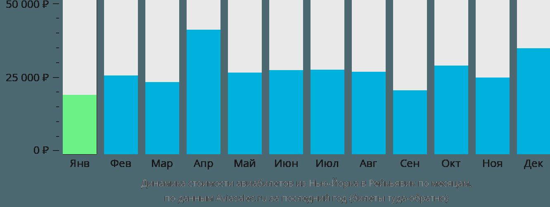 Динамика стоимости авиабилетов из Нью-Йорка в Рейкьявик по месяцам