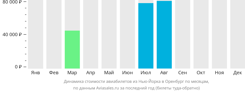 Динамика стоимости авиабилетов из Нью-Йорка в Оренбург по месяцам