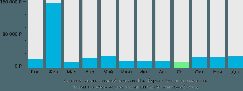 Динамика стоимости авиабилетов из Нью-Йорка в Ричмонд по месяцам