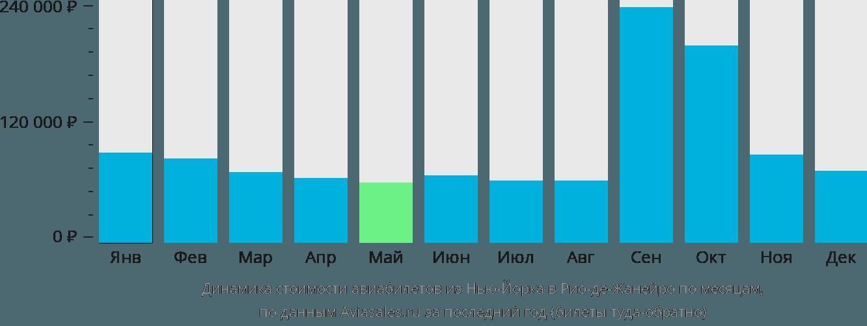 Динамика стоимости авиабилетов из Нью-Йорка в Рио-де-Жанейро по месяцам