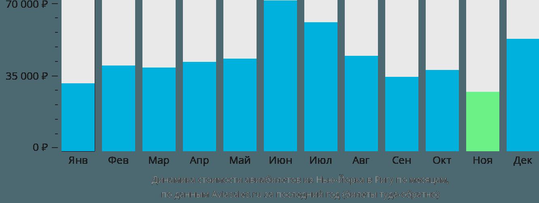 Динамика стоимости авиабилетов из Нью-Йорка в Ригу по месяцам