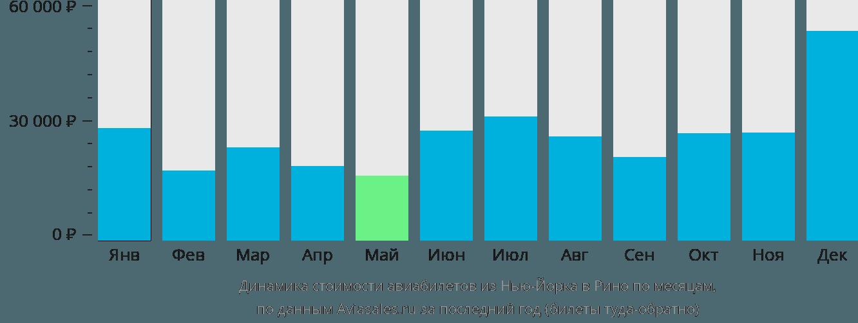 Динамика стоимости авиабилетов из Нью-Йорка в Рино по месяцам