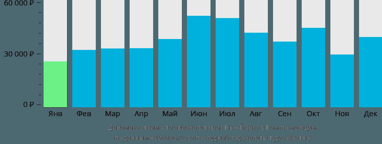 Динамика стоимости авиабилетов из Нью-Йорка в Рим по месяцам