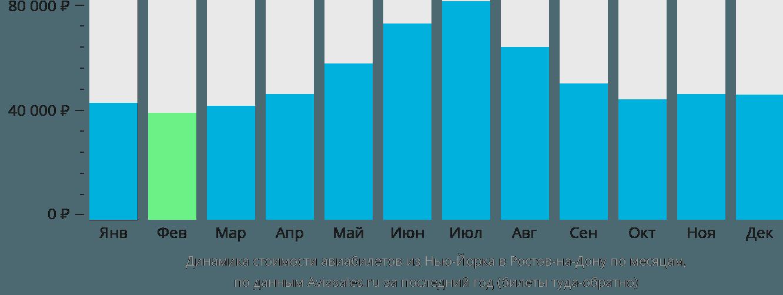 Динамика стоимости авиабилетов из Нью-Йорка в Ростов-на-Дону по месяцам