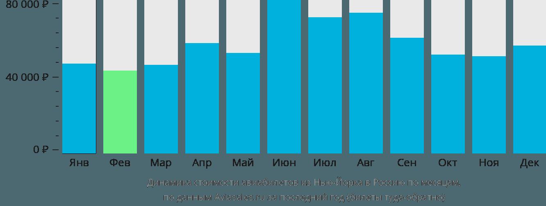 Динамика стоимости авиабилетов из Нью-Йорка в Россию по месяцам
