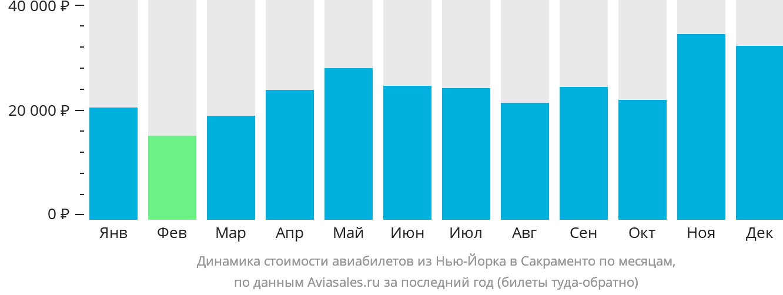 Динамика стоимости авиабилетов из Нью-Йорка в Сакраменто по месяцам