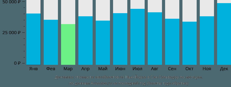 Динамика стоимости авиабилетов из Нью-Йорка в Сан-Сальвадор по месяцам