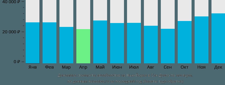 Динамика стоимости авиабилетов из Нью-Йорка в Сан-Диего по месяцам