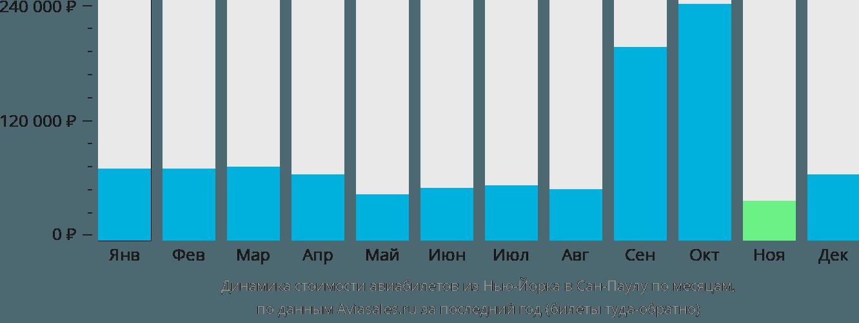 Динамика стоимости авиабилетов из Нью-Йорка в Сан-Паулу по месяцам