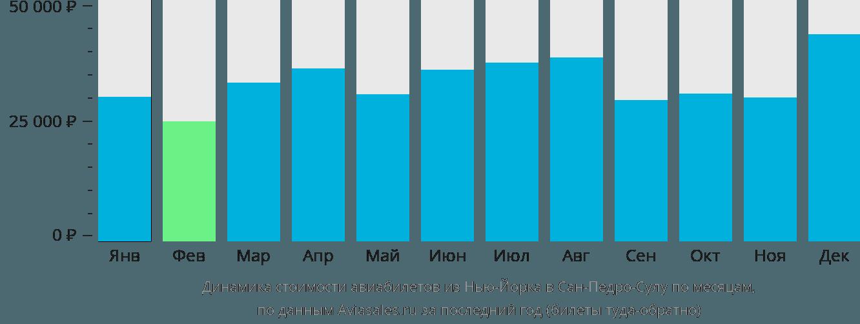 Динамика стоимости авиабилетов из Нью-Йорка в Сан-Педро-Сулу по месяцам