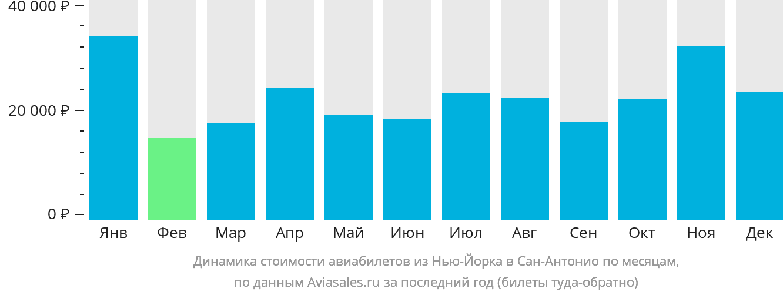 Динамика стоимости авиабилетов из Нью-Йорка в Сан-Антонио по месяцам