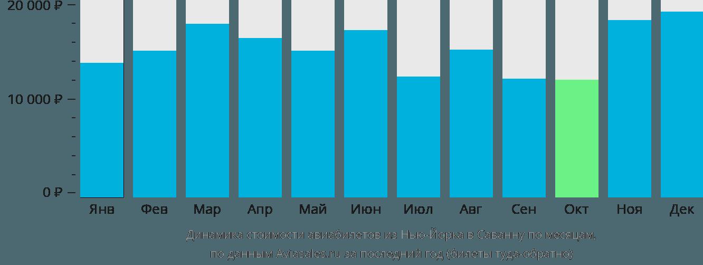 Динамика стоимости авиабилетов из Нью-Йорка в Саванну по месяцам