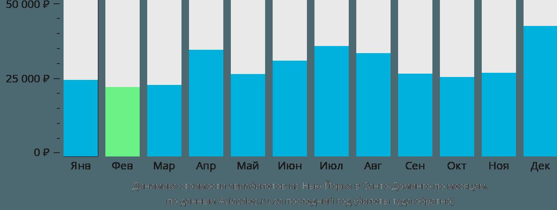 Динамика стоимости авиабилетов из Нью-Йорка в Санто-Доминго по месяцам