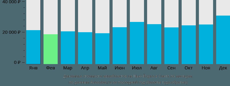 Динамика стоимости авиабилетов из Нью-Йорка в Сиэтл по месяцам