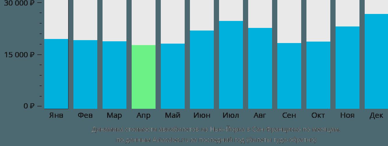 Динамика стоимости авиабилетов из Нью-Йорка в Сан-Франциско по месяцам