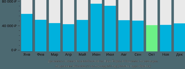Динамика стоимости авиабилетов из Нью-Йорка в Хошимин по месяцам