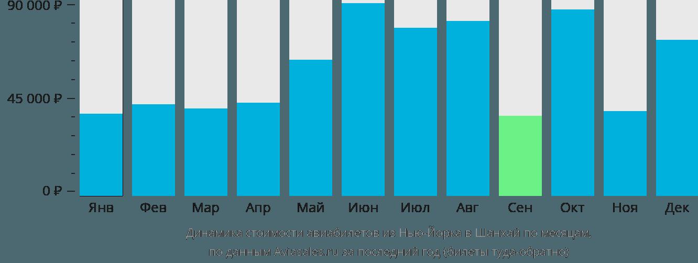 Динамика стоимости авиабилетов из Нью-Йорка в Шанхай по месяцам