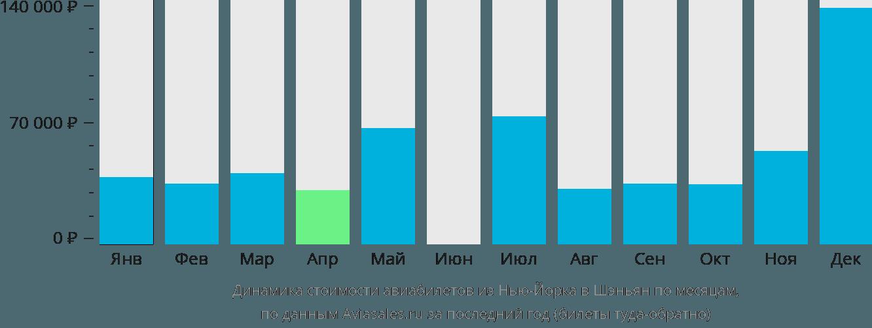 Динамика стоимости авиабилетов из Нью-Йорка в Шэньян по месяцам