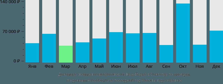Динамика стоимости авиабилетов из Нью-Йорка в Сингапур по месяцам
