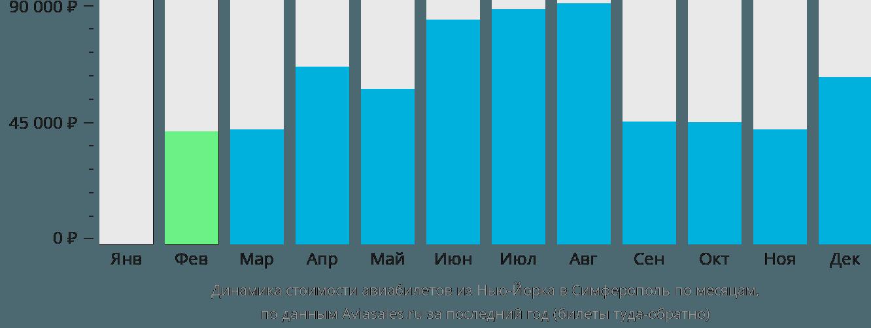 Динамика стоимости авиабилетов из Нью-Йорка в Симферополь по месяцам