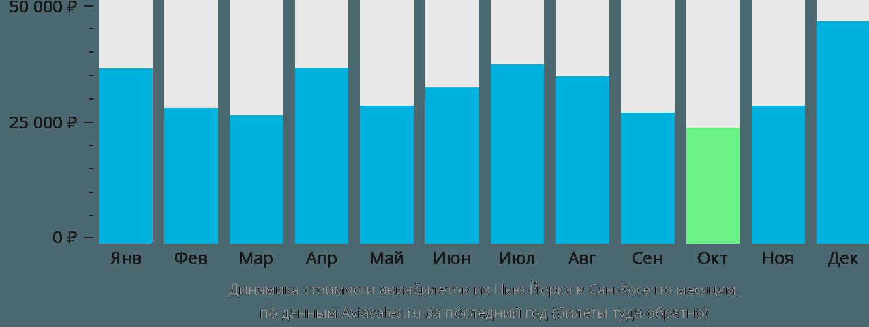 Динамика стоимости авиабилетов из Нью-Йорка в Сан-Хосе по месяцам