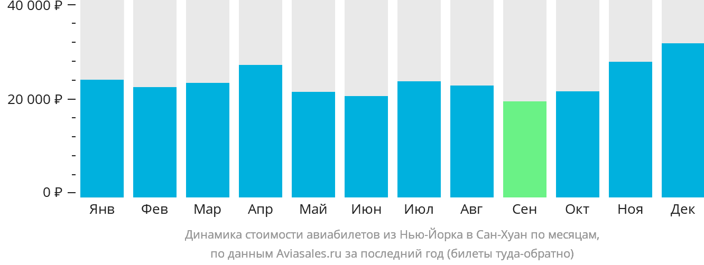 Динамика стоимости авиабилетов из Нью-Йорка в Сан-Хуан по месяцам