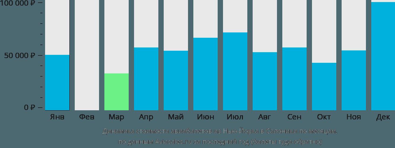 Динамика стоимости авиабилетов из Нью-Йорка в Салоники по месяцам