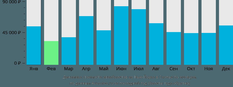 Динамика стоимости авиабилетов из Нью-Йорка в Скопье по месяцам