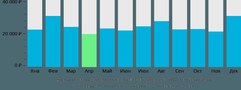 Динамика стоимости авиабилетов из Нью-Йорка в Солт-Лейк-Сити по месяцам