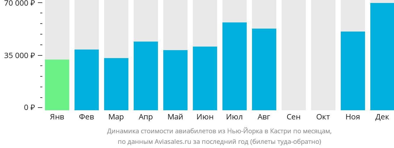 Динамика стоимости авиабилетов из Нью-Йорка в Кастри по месяцам