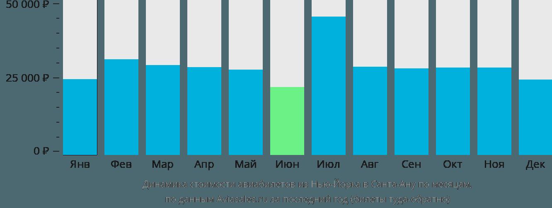 Динамика стоимости авиабилетов из Нью-Йорка в Санта-Ану по месяцам