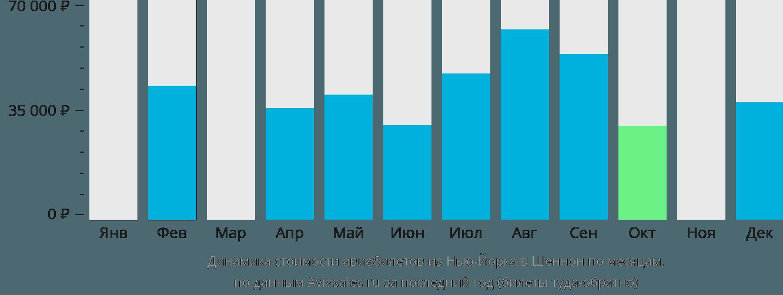 Динамика стоимости авиабилетов из Нью-Йорка в Шеннон по месяцам